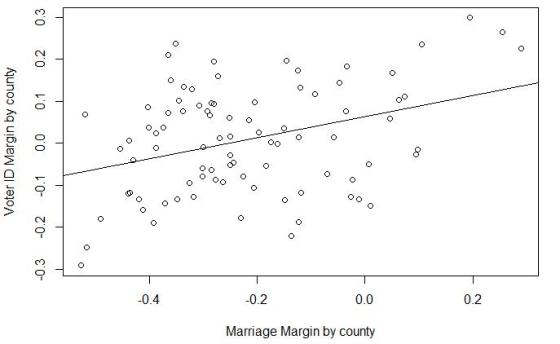 Marriage-Voter ID amendments scatterplot