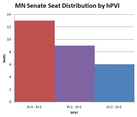 mn senate seat distribution by hPVI