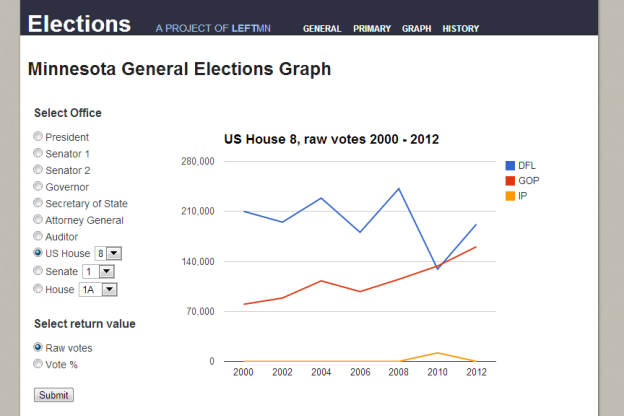 MN Elections Info Graph page