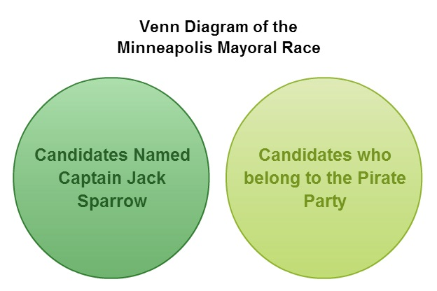 Minneapolis Mayoral Race Venn Diagram
