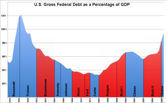 US Federal Debt as Percent of GDP by President