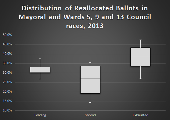 distribution_reallocated_rcv_ballots