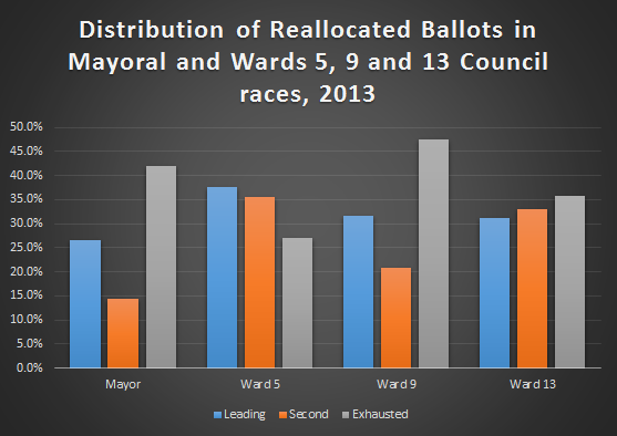 distribution_reallocated_rcv_ballots_bar