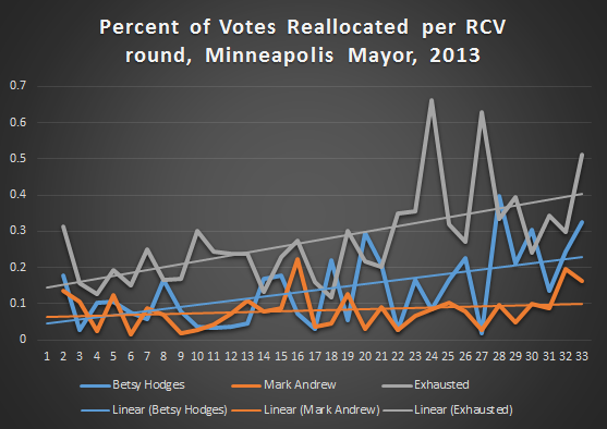 percent_votes_reallocated_per_round_mayor