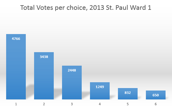 st paul ward 1 votes by choice
