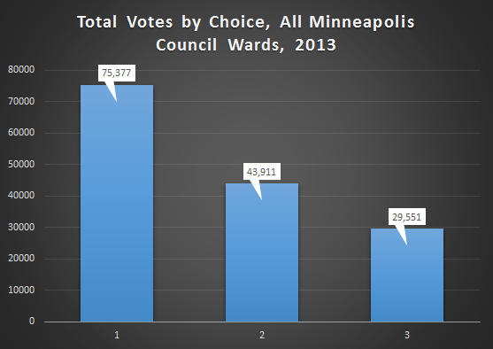 total_votes_by_choice_mpls_council_all