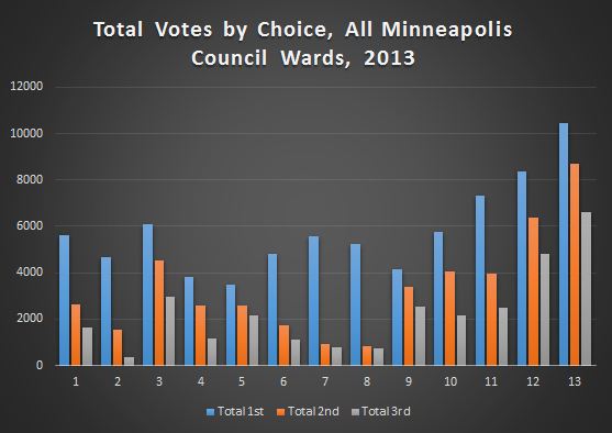total_votes_by_choice_mpls_council_all_wards