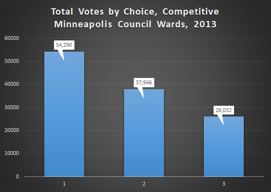 total_votes_by_choice_mpls_council_competitive