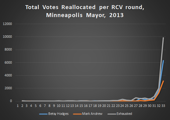 total_votes_reallocated_per_round_mayor