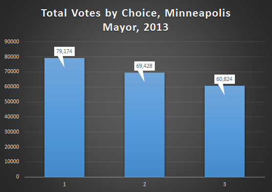 total_votes_by_choice_mpls_mayor