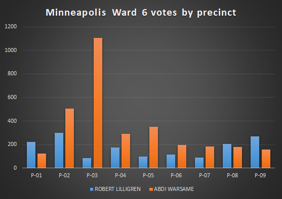 ward_6_votes_by_precinct