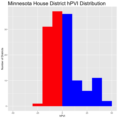MN House 2017 hPVI Histogram