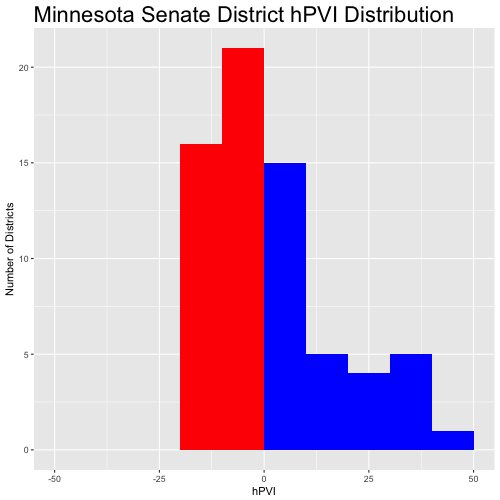 MN Senate 2017 hPVI Histogram